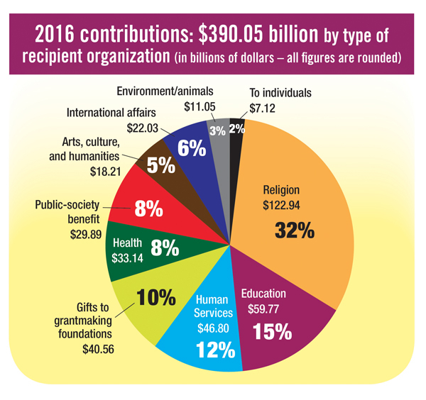 Giving Hit Record $390 Billion For 2016 – Updated 2017