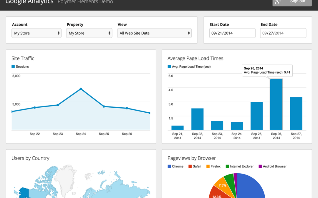 4 Reasons You Should Obsess Over Google Analytics